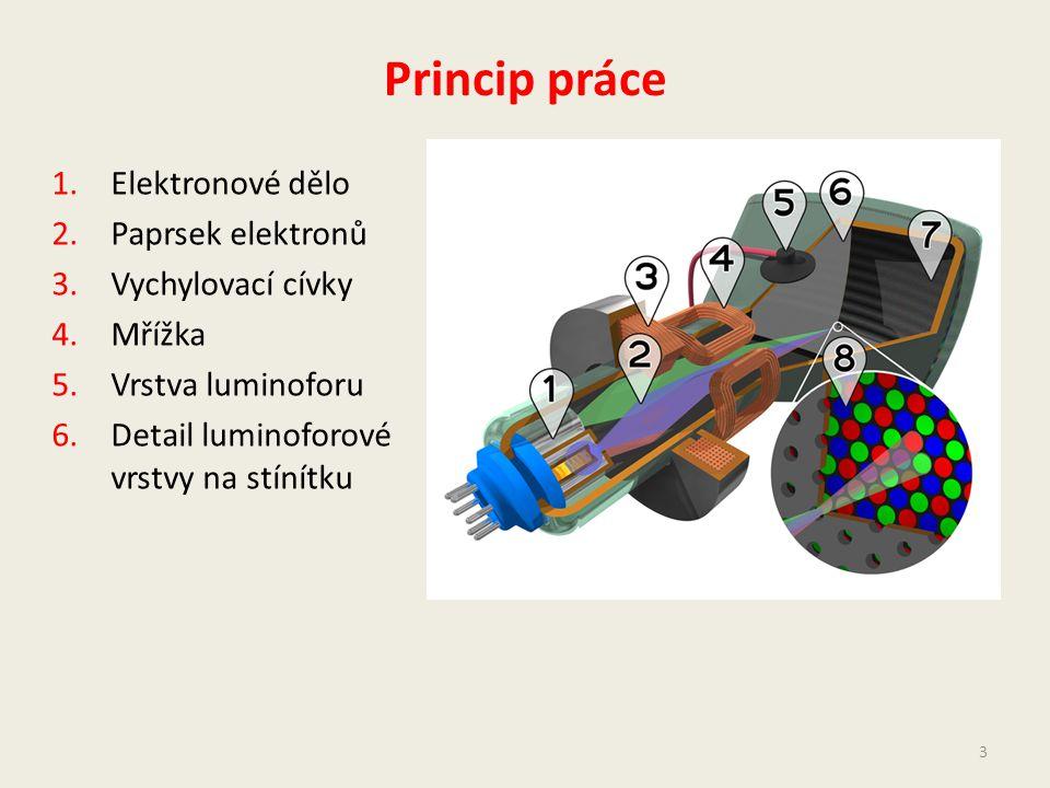 Princip práce 1.Elektronové dělo 2.Paprsek elektronů 3.Vychylovací cívky 4.Mřížka 5.Vrstva luminoforu 6.Detail luminoforové vrstvy na stínítku 3