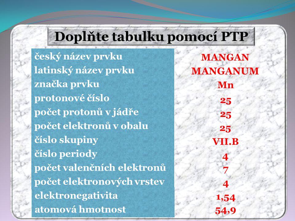 Doplňte tabulku pomocí PTP MANGAN MANGANUM Mn 25 VII.B 4 7 4 54,9 1,54 český název prvku latinský název prvku značka prvku protonové číslo počet protonů v jádře počet elektronů v obalu číslo skupiny číslo periody počet valenčních elektronů počet elektronových vrstev elektronegativita atomová hmotnost