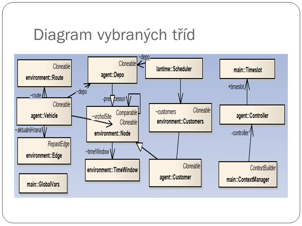 Diagram vybraných tříd