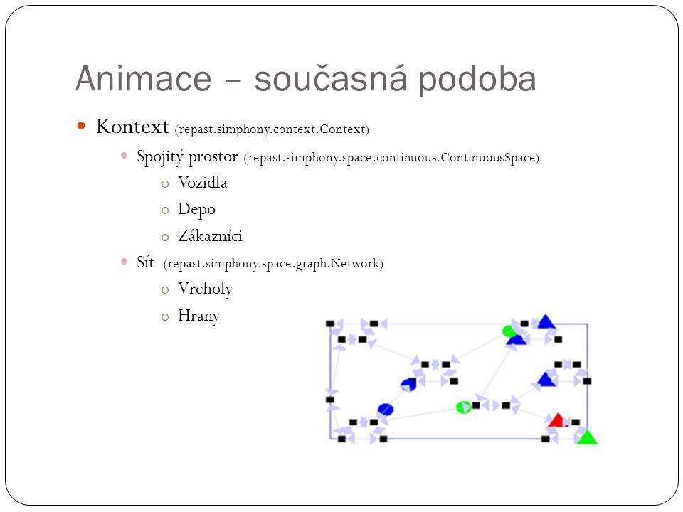 Animace – současná podoba Kontext (repast.simphony.context.Context) Spojitý prostor (repast.simphony.space.continuous.ContinuousSpace) oVozidla oDepo oZákazníci Sít (repast.simphony.space.graph.Network) oVrcholy oHrany