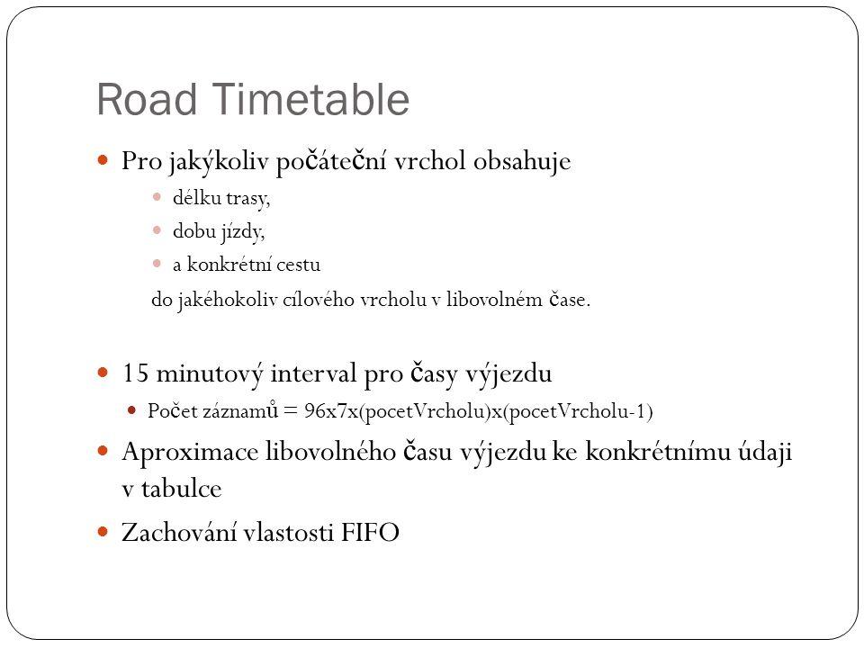 Road Timetable Pro jakýkoliv po č áte č ní vrchol obsahuje délku trasy, dobu jízdy, a konkrétní cestu do jakéhokoliv cílového vrcholu v libovolném č ase.