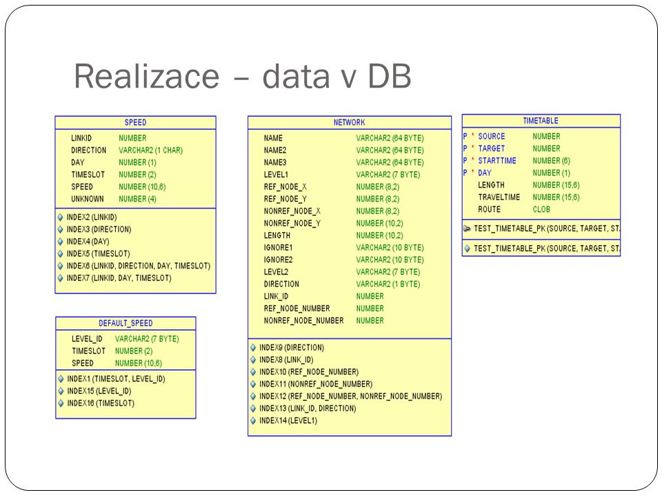 Realizace – data v DB