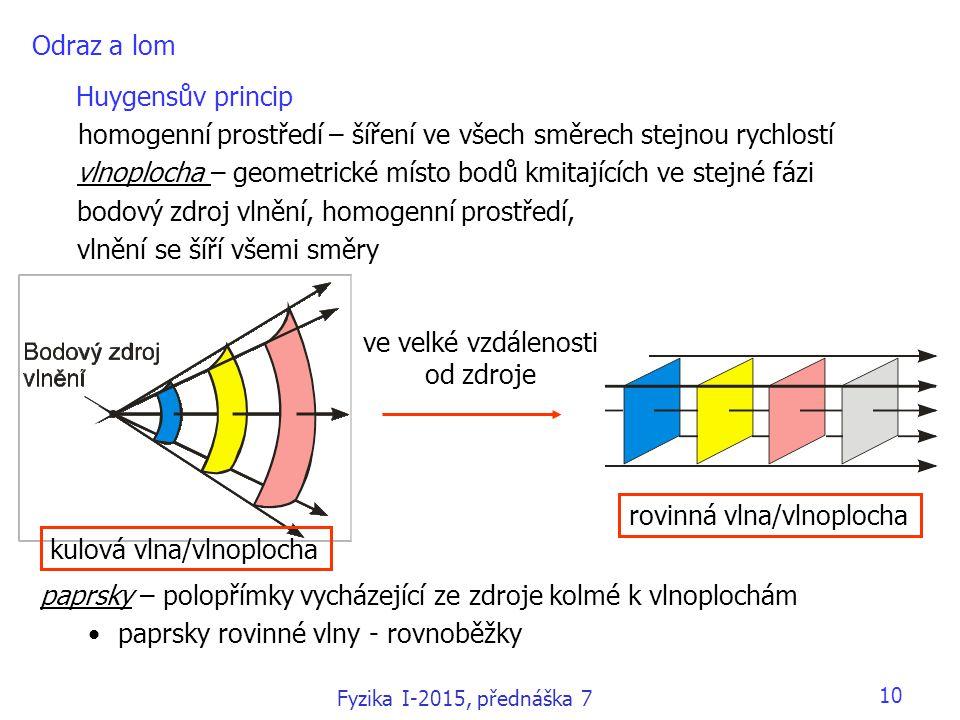 Odraz a lom Huygensův princip homogenní prostředí – šíření ve všech směrech stejnou rychlostí vlnoplocha – geometrické místo bodů kmitajících ve stejn