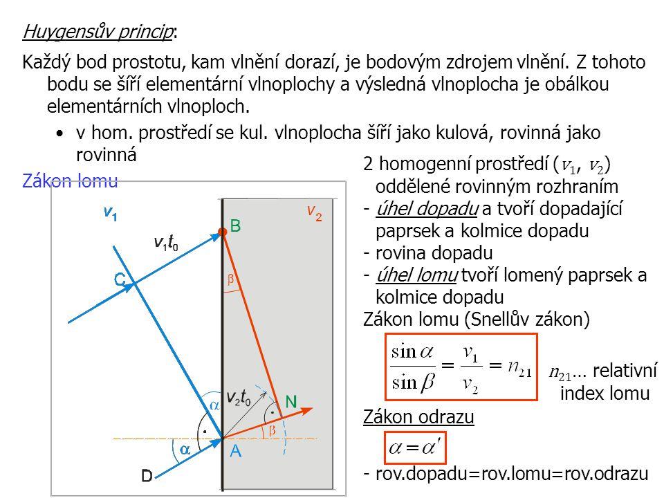 Každý bod prostotu, kam vlnění dorazí, je bodovým zdrojem vlnění. Z tohoto bodu se šíří elementární vlnoplochy a výsledná vlnoplocha je obálkou elemen