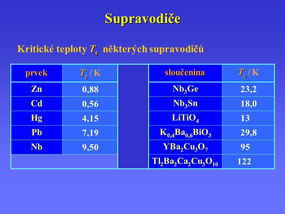 Supravodiče T c Kritické teploty T c některých supravodičů prvek Tc Tc / KTc Tc / Ksloučenina Tc Tc / KTc Tc / K Zn 0,88 Nb 3 Ge 23,2 Cd 0,56 Nb 3 Sn 18,0 Hg 4,15 LiTiO 4 13,0 Pb 7,19 K 0,4 Ba 0,6 BiO 3 29,8 Nb 9,50 YBa 2 Cu 3 O 7 95,0 Tl 2 Ba 2 Ca 2 Cu 3 O 10 122 00
