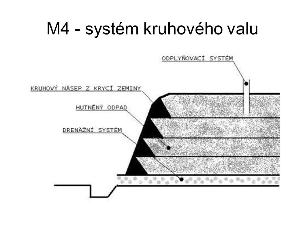M4 - systém kruhového valu