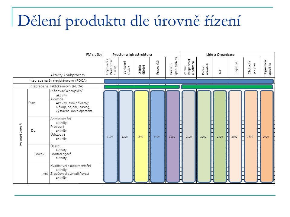 Dělení produktu dle úrovně řízení FM služby Aktivity / Subprocesy Ubytovací a Prostorové služby Venkovní služby Úklid a čištěni Pracoviště Primární sp
