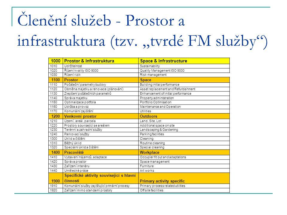 """Členění služeb - Prostor a infrastruktura (tzv. """"tvrdé FM služby"""") 1000Prostor & InfrastrukturaSpace & Infrastructure 1010UdržitelnostSustainability 1"""