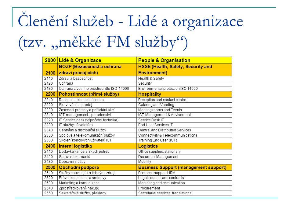 """Členění služeb - Lidé a organizace (tzv. """"měkké FM služby"""") 2000 Lidé & OrganizacePeople & Organisation 2100 BOZP (Bezpečnost a ochrana zdraví pracují"""