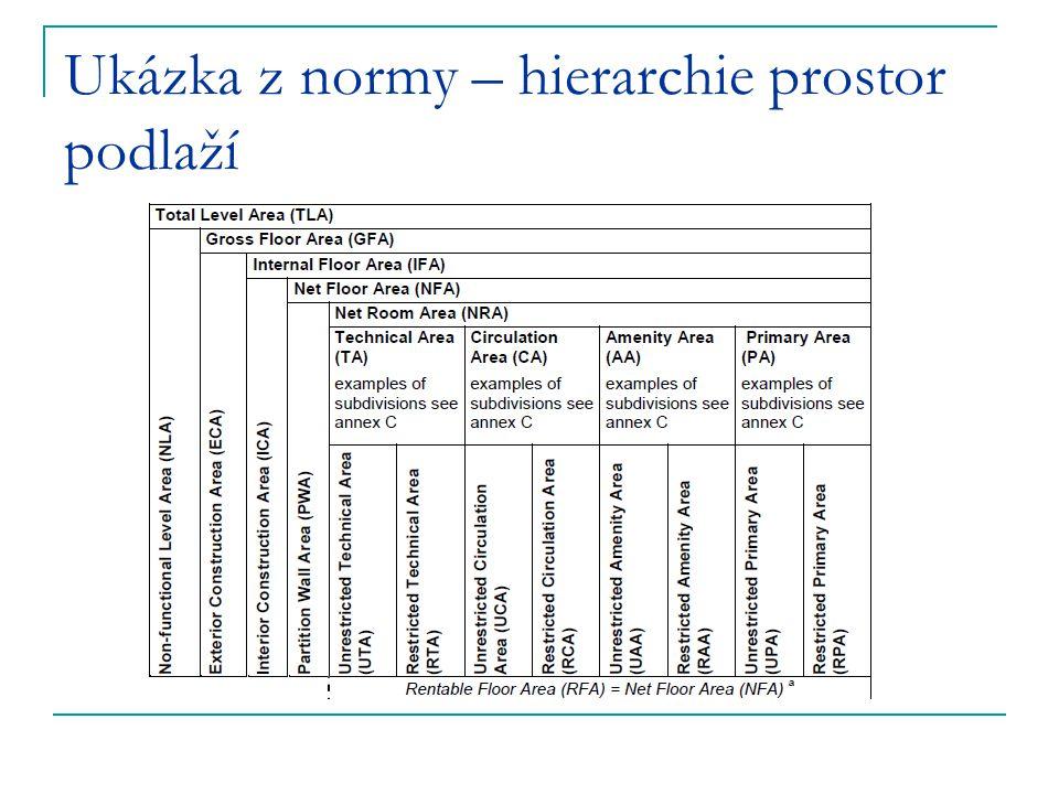 Ukázka z normy – hierarchie prostor podlaží
