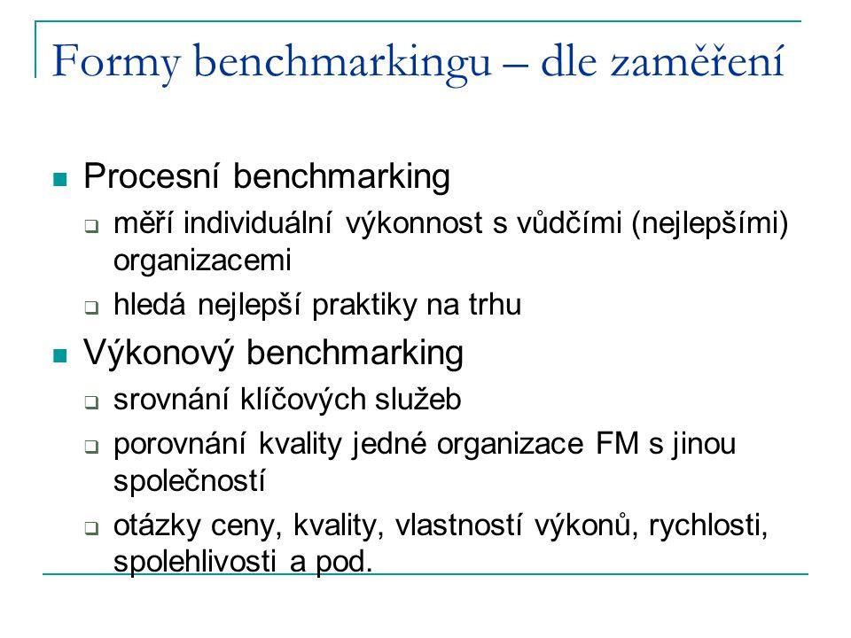 Formy benchmarkingu – dle zaměření Procesní benchmarking  měří individuální výkonnost s vůdčími (nejlepšími) organizacemi  hledá nejlepší praktiky n