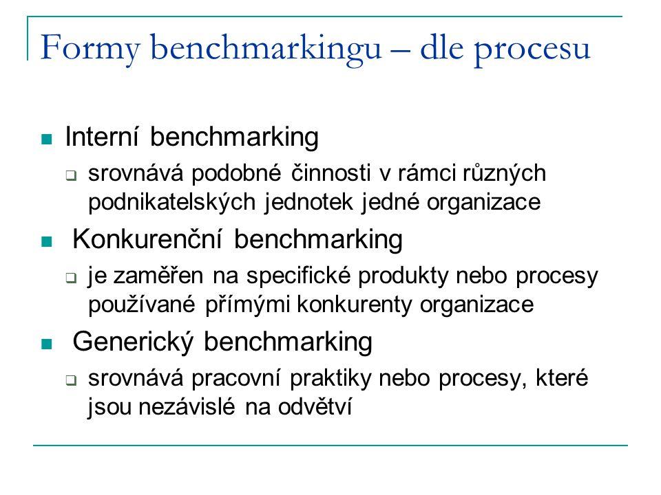Formy benchmarkingu – dle procesu Interní benchmarking  srovnává podobné činnosti v rámci různých podnikatelských jednotek jedné organizace Konkurenč