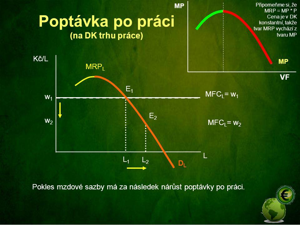 Poptávka po práci (na DK trhu práce) MRP L L Kč/L DLDL MFC L = w 1 w1w1 E1E1 w2w2 MFC L = w 2 E2E2 L1L1 L2L2 Pokles mzdové sazby má za následek nárůst poptávky po práci.
