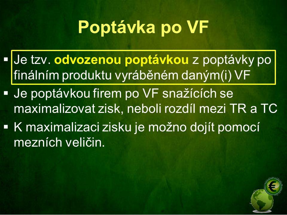 Poptávka po VF  Je tzv.