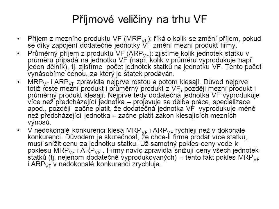 Poptávka po VF 4 Poptávka po VF je klesající – čím vyšší je cena za VF, tím méně jednotek daného VF bude natolik produktivních (tolik toho vyprodukují), aby příjem z jejich mezního produktu (MRP VF ) převýšil (nebo byl roven) cenu VF.