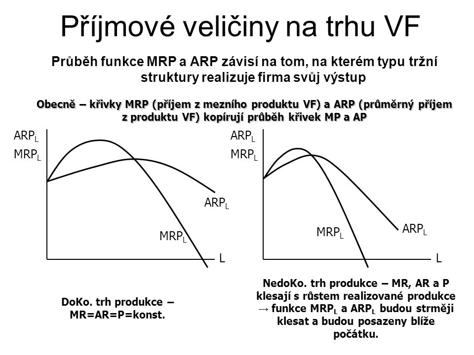 Příjmové veličiny na trhu VF Průběh funkce MRP a ARP závisí na tom, na kterém typu tržní struktury realizuje firma svůj výstup Obecně – křivky MRP (příjem z mezního produktu VF) a ARP (průměrný příjem z produktu VF) kopírují průběh křivek MP a AP MRP L ARP L L MRP L DoKo.