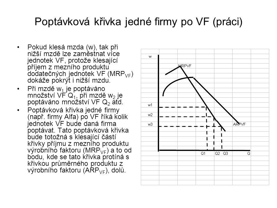 Poptávková křivka jedné firmy po VF (práci) Pokud klesá mzda (w), tak při nižší mzdě lze zaměstnat více jednotek VF, protože klesající příjem z mezního produktu dodatečných jednotek VF (MRP VF ) dokáže pokrýt i nižší mzdu.
