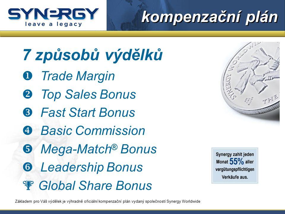  maloobchodní marže (Trade Margin) na prodej produktů Synergy cca.