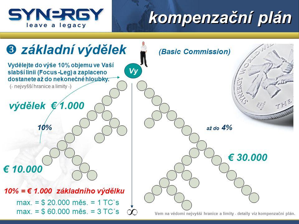 Vydělejte do výše 10% objemu ve Vaší slabší linii (Focus -Leg) a zaplaceno dostanete až do nekonečné hloubky. (- nejvyšší hranice a limity -) € 30.000