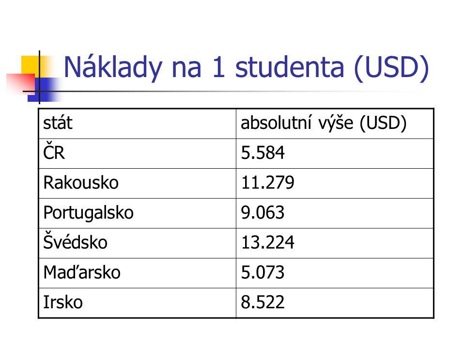 Náklady na 1 studenta (USD) státabsolutní výše (USD) ČR5.584 Rakousko11.279 Portugalsko9.063 Švédsko13.224 Maďarsko5.073 Irsko8.522