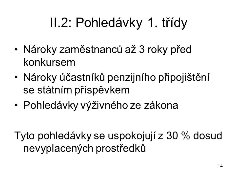 14 II.2: Pohledávky 1.