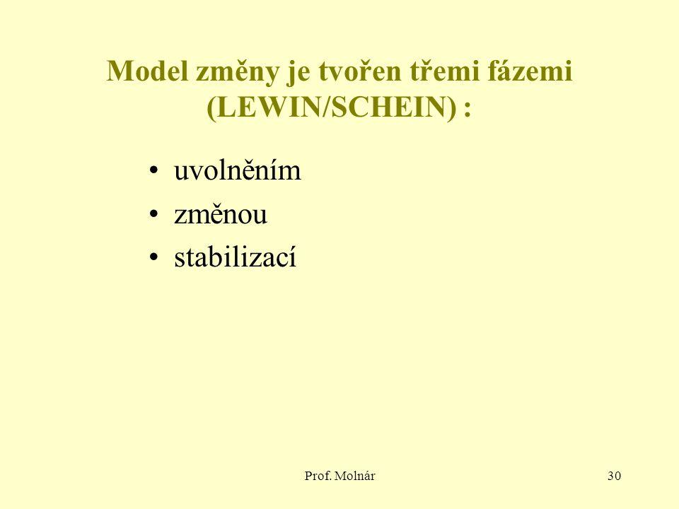 Prof. Molnár30 Model změny je tvořen třemi fázemi (LEWIN/SCHEIN) : uvolněním změnou stabilizací