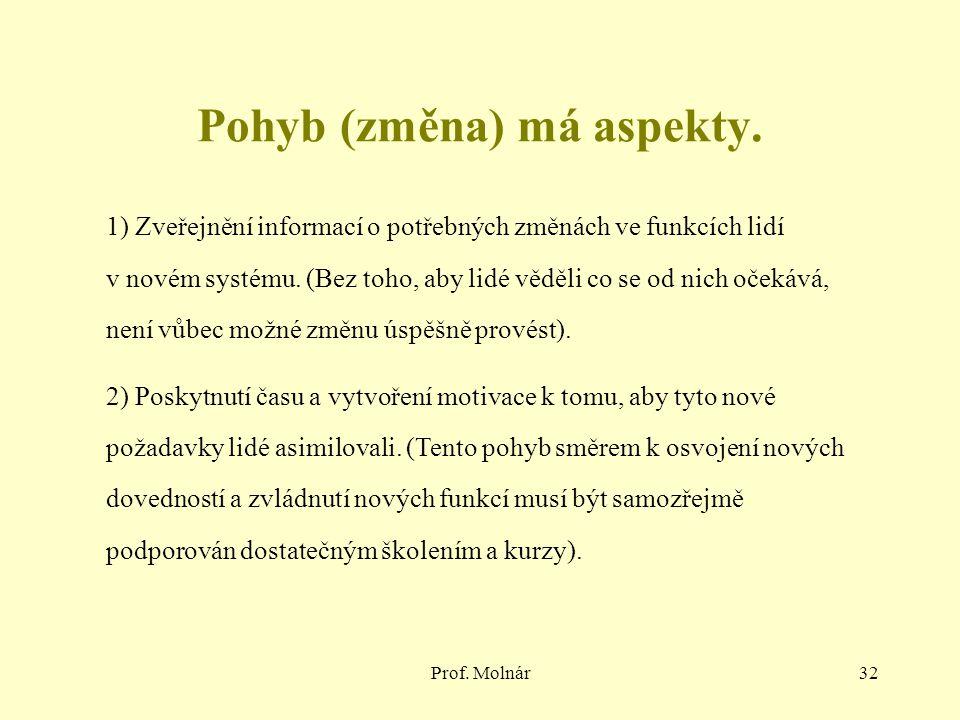 Prof. Molnár32 1) Zveřejnění informací o potřebných změnách ve funkcích lidí v novém systému.