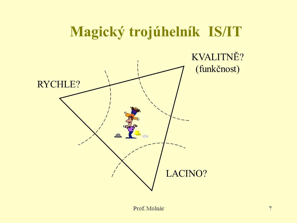 Prof. Molnár7 RYCHLE KVALITNĚ (funkčnost) LACINO Magický trojúhelník IS/IT