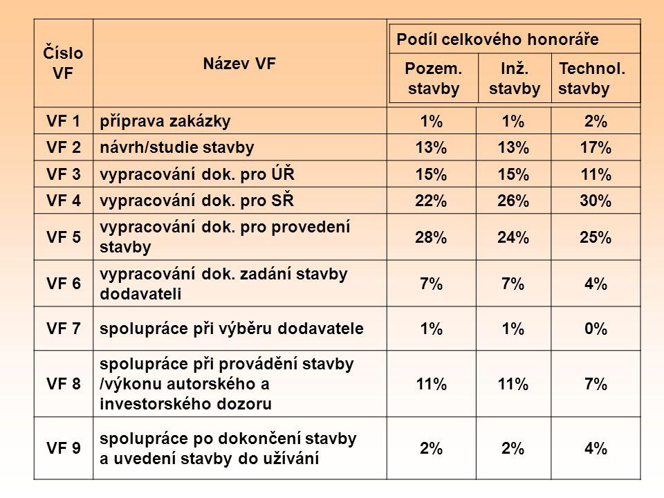 Číslo VF Název VF VF 1příprava zakázky1% 2% VF 2návrh/studie stavby13% 17% VF 3vypracování dok. pro ÚŘ15% 11% VF 4vypracování dok. pro SŘ22%26%30% VF