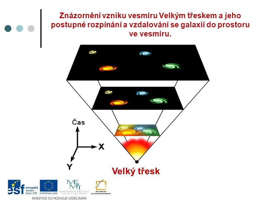 Znázornění vzniku vesmíru Velkým třeskem a jeho postupné rozpínání a vzdalování se galaxií do prostoru ve vesmíru.