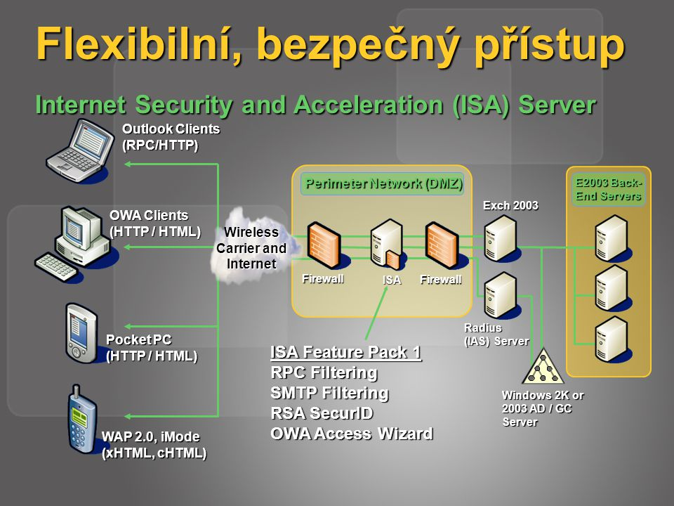 Firewall Flexibilní, bezpečný přístup Internet Security and Acceleration (ISA) Server Windows 2K or 2003 AD / GC Server Exch 2003 ISA Firewall Perimet
