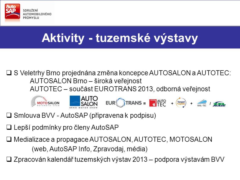 Aktivity - tuzemské výstavy  S Veletrhy Brno projednána změna koncepce AUTOSALON a AUTOTEC: AUTOSALON Brno – široká veřejnost AUTOTEC – součást EUROTRANS 2013, odborná veřejnost  Smlouva BVV - AutoSAP (připravena k podpisu)  Lepší podmínky pro členy AutoSAP  Medializace a propagace AUTOSALON, AUTOTEC, MOTOSALON (web, AutoSAP Info, Zpravodaj, média)  Zpracován kalendář tuzemských výstav 2013 – podpora výstavám BVV