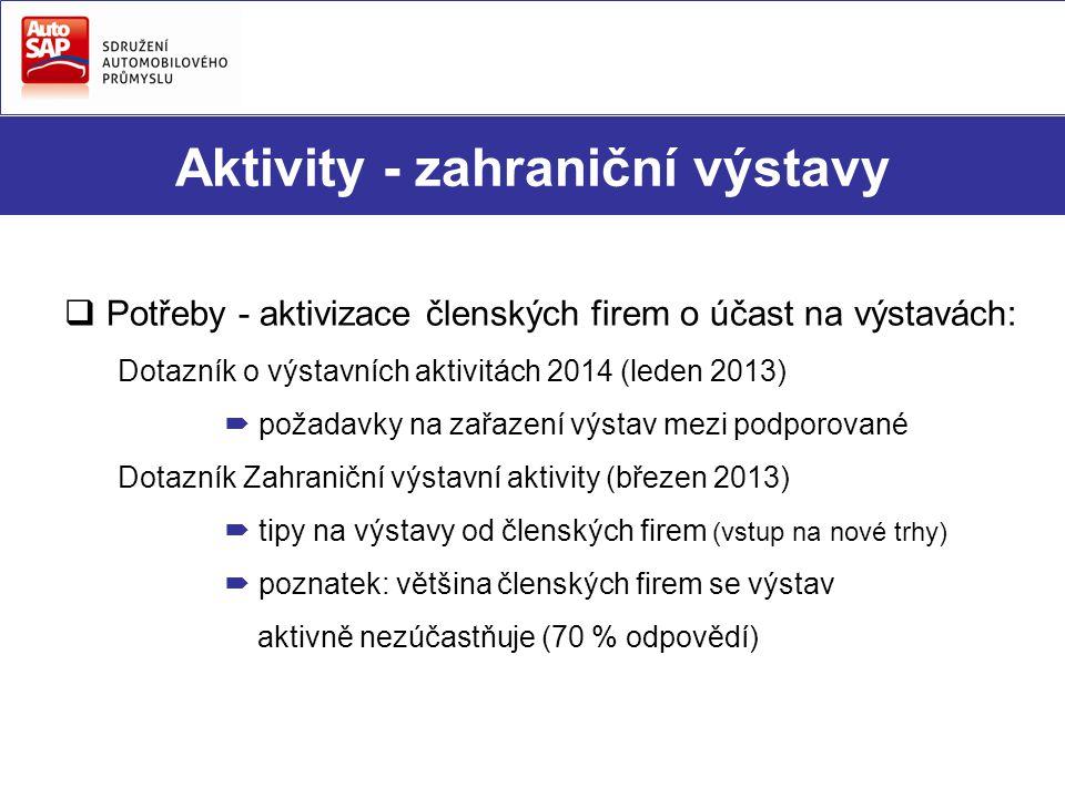Aktivity - zahraniční výstavy  Potřeby - aktivizace členských firem o účast na výstavách: Dotazník o výstavních aktivitách 2014 (leden 2013)  požadavky na zařazení výstav mezi podporované Dotazník Zahraniční výstavní aktivity (březen 2013)  tipy na výstavy od členských firem (vstup na nové trhy)  poznatek: většina členských firem se výstav aktivně nezúčastňuje (70 % odpovědí)