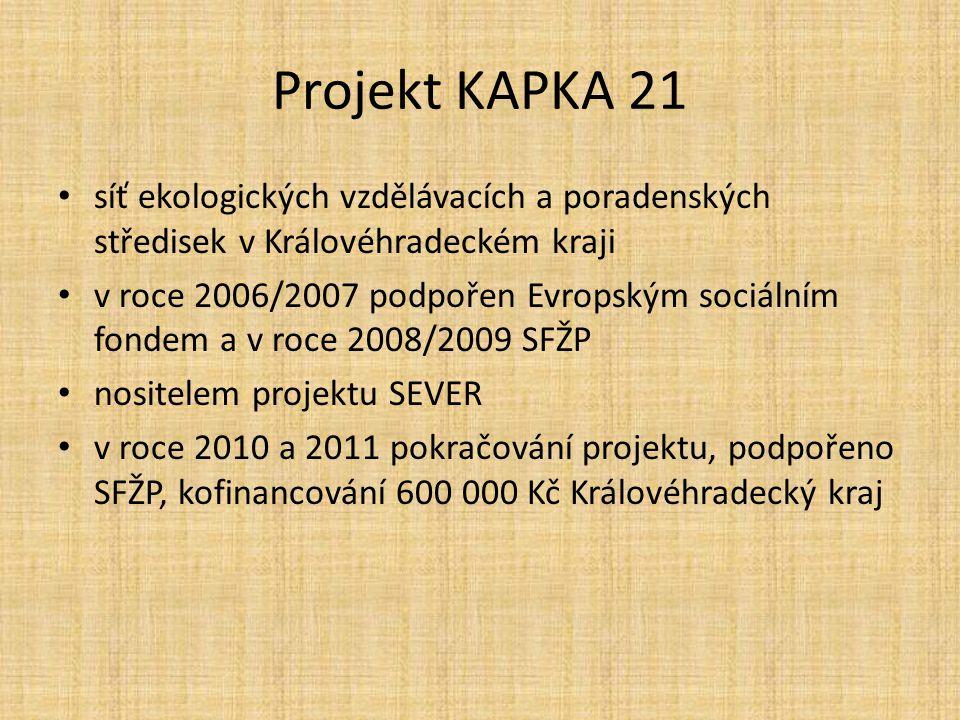Projekt KAPKA 21 síť ekologických vzdělávacích a poradenských středisek v Královéhradeckém kraji v roce 2006/2007 podpořen Evropským sociálním fondem a v roce 2008/2009 SFŽP nositelem projektu SEVER v roce 2010 a 2011 pokračování projektu, podpořeno SFŽP, kofinancování 600 000 Kč Královéhradecký kraj