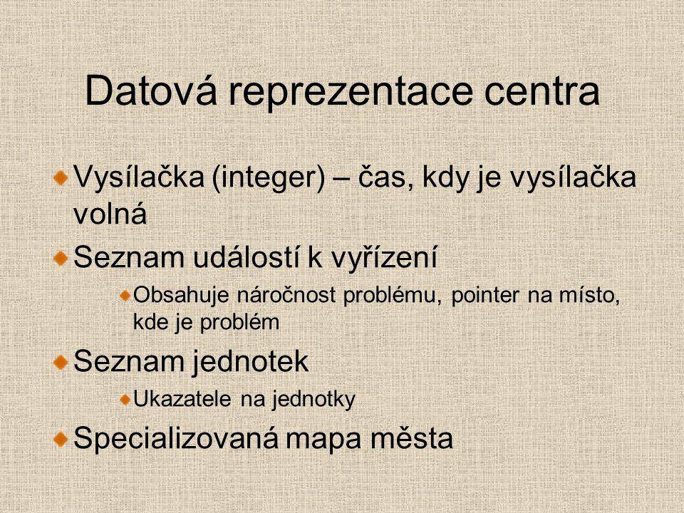 Centrum PCentrum = ^TCentrum TCentrum = Object(TAkter) Mapa:TMapa; VolnaVysilacka:Integer; Seznam Jednotek Seznam Problemu; SeznamCekajicichNaHovor ReagujNaUdalost, NajdiNejkratsiCestu end;