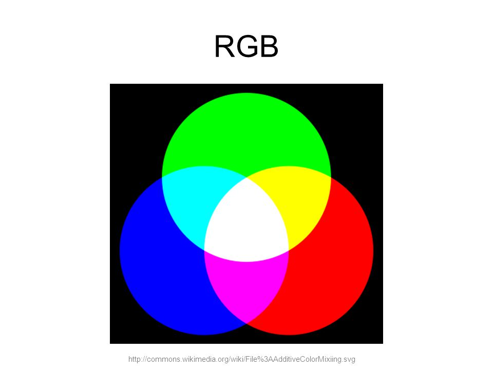 http://commons.wikimedia.org/wiki/File%3AAdditiveColorMixiing.svg RGB