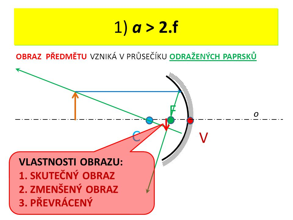 DUTÉ ZRCADLO - OPAKOVÁNÍ V O C F 1) a > 2.f OBRAZ PŘEDMĚTU VZNIKÁ V PRŮSEČÍKU ODRAŽENÝCH PAPRSKŮ VLASTNOSTI OBRAZU: 1. SKUTEČNÝ OBRAZ 2. ZMENŠENÝ OBRA