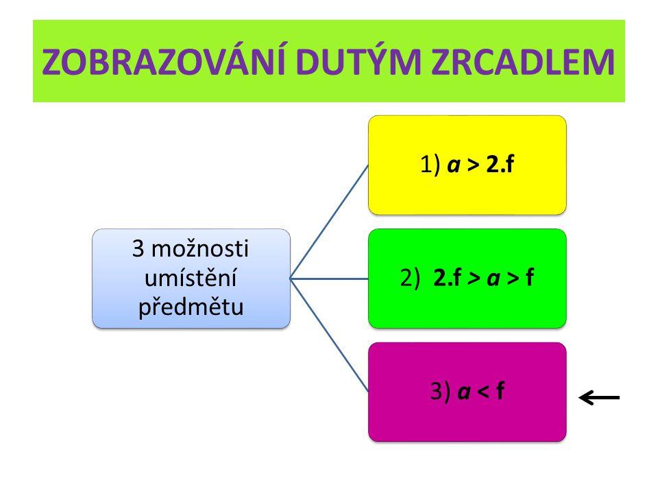 ZOBRAZOVÁNÍ DUTÝM ZRCADLEM 3 možnosti umístění předmětu 1) a > 2.f2) 2.f > a > f3) a < f