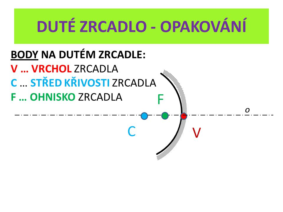 DUTÉ ZRCADLO - OPAKOVÁNÍ V O C F 1) a > 2.f dopadající paprsky – MODRÁ BARVA odražené paprsky – ZELENÁ BARVA
