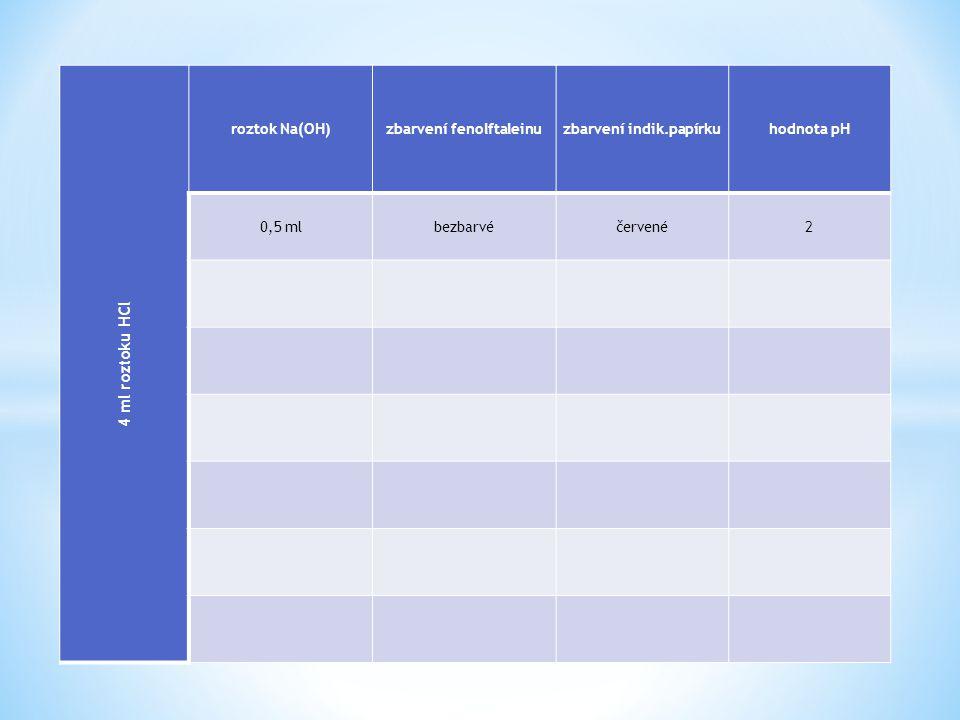Rovnice : NaOH HCl H2O + NaCl + Sůl : chlorid sodný