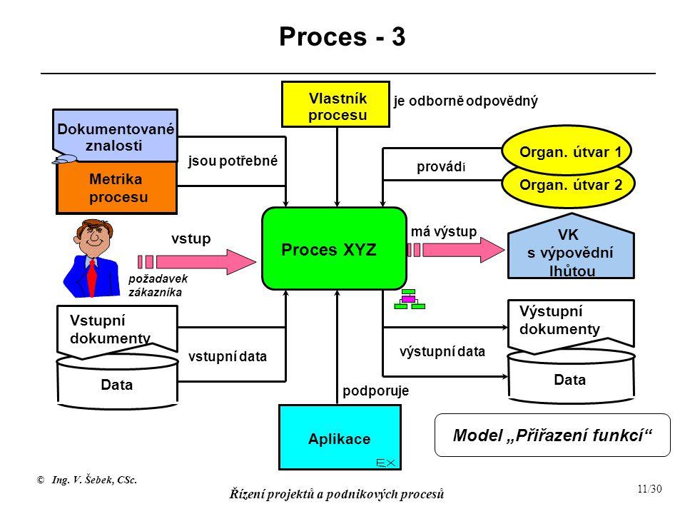 © Ing. V. Šebek, CSc. Řízení projektů a podnikových procesů 11/30 Proces - 3 Vlastník procesu Metrika procesu provád í je odborně odpovědný jsou potře