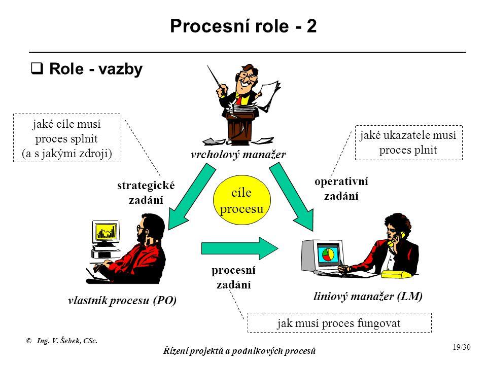 © Ing. V. Šebek, CSc. Řízení projektů a podnikových procesů 19/30 Procesní role - 2 vrcholový manažer vlastník procesu (PO) liniový manažer (LM) proce