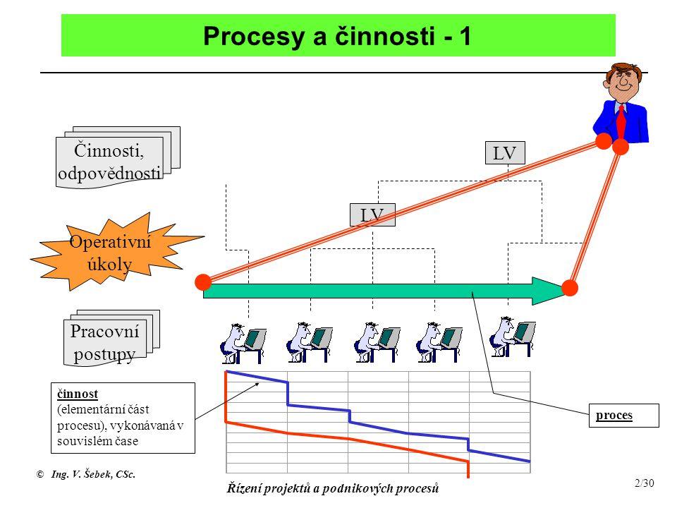 © Ing. V. Šebek, CSc. Řízení projektů a podnikových procesů 2/30 Procesy a činnosti - 1 LV Činnosti, odpovědnosti Pracovní postupy Operativní úkoly či