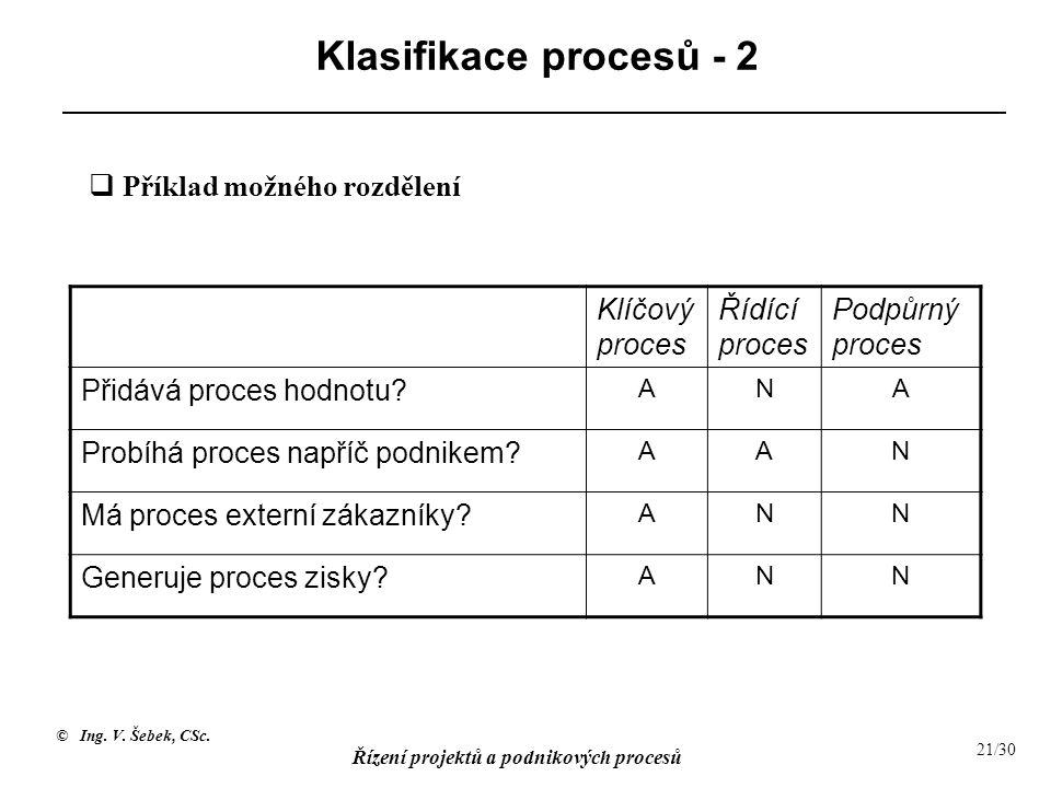 © Ing. V. Šebek, CSc. Řízení projektů a podnikových procesů 21/30 Klasifikace procesů - 2 Klíčový proces Řídící proces Podpůrný proces Přidává proces