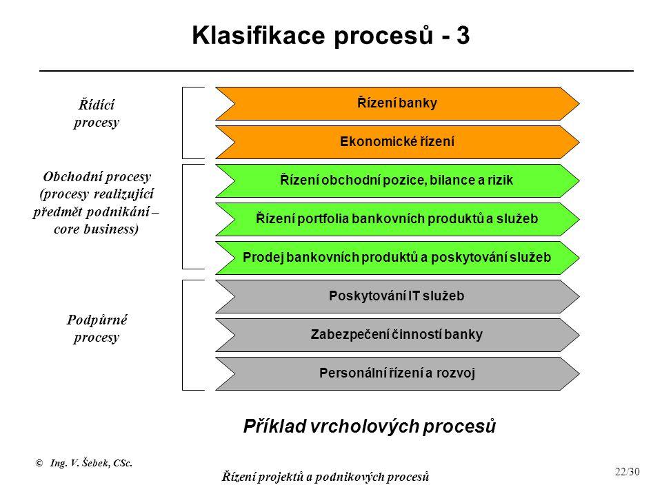 © Ing. V. Šebek, CSc. Řízení projektů a podnikových procesů 22/30 Klasifikace procesů - 3 Řízení banky Ekonomické řízení Řízení obchodní pozice, bilan