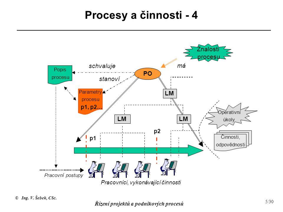 © Ing. V. Šebek, CSc. Řízení projektů a podnikových procesů 5/30 Procesy a činnosti - 4 Popis procesu má PO Pracovníci, vykonávající činnosti LM Praco