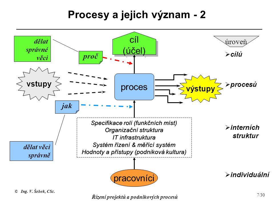 © Ing. V. Šebek, CSc. Řízení projektů a podnikových procesů 7/30 Procesy a jejich význam - 2 cíl (účel) cíl (účel) proces  interních struktur  proce