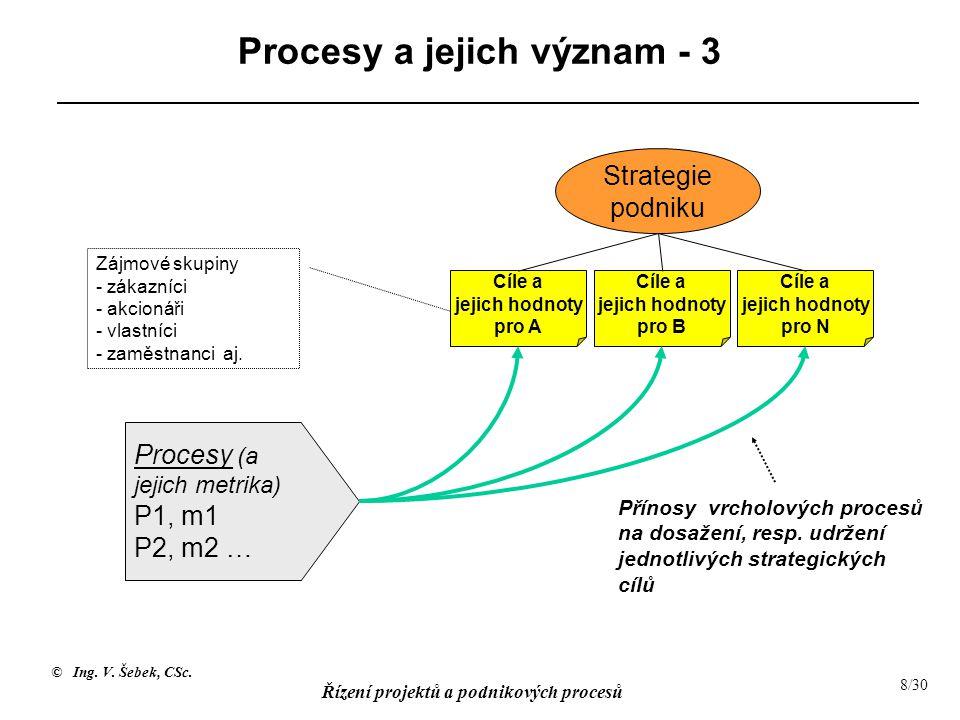© Ing. V. Šebek, CSc. Řízení projektů a podnikových procesů 8/30 Procesy a jejich význam - 3 Přínosy vrcholových procesů na dosažení, resp. udržení je