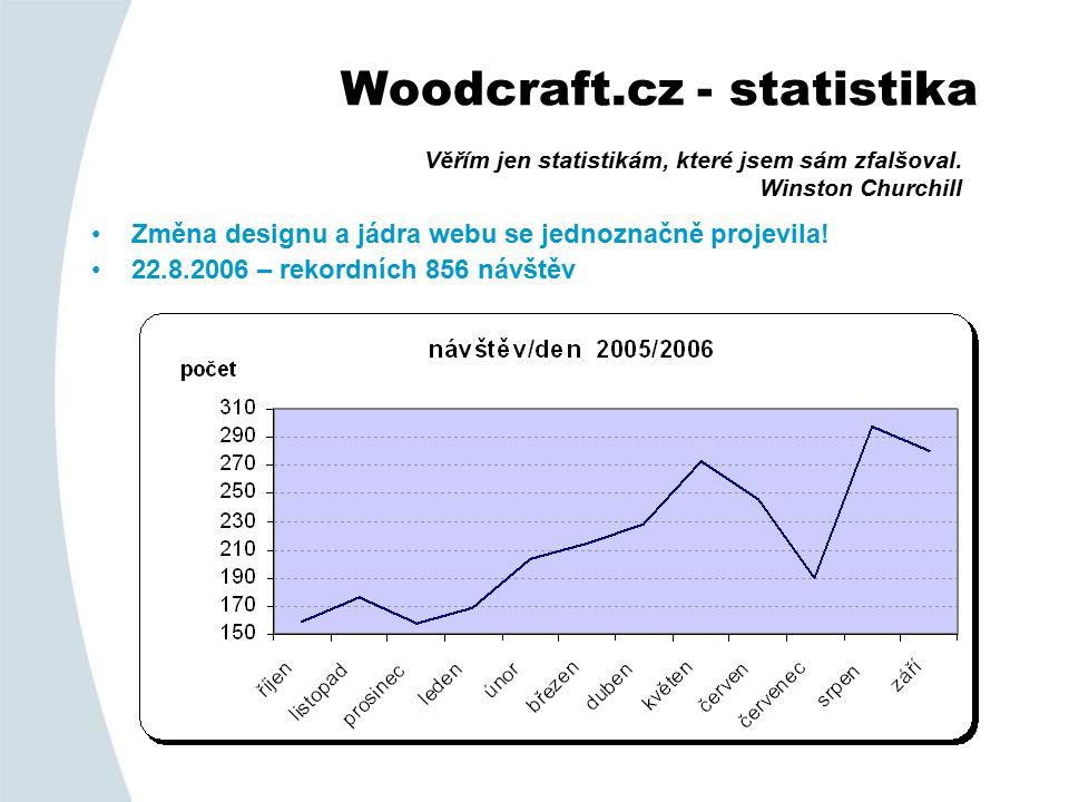 Woodcraft.cz - statistika Změna designu a jádra webu se jednoznačně projevila.
