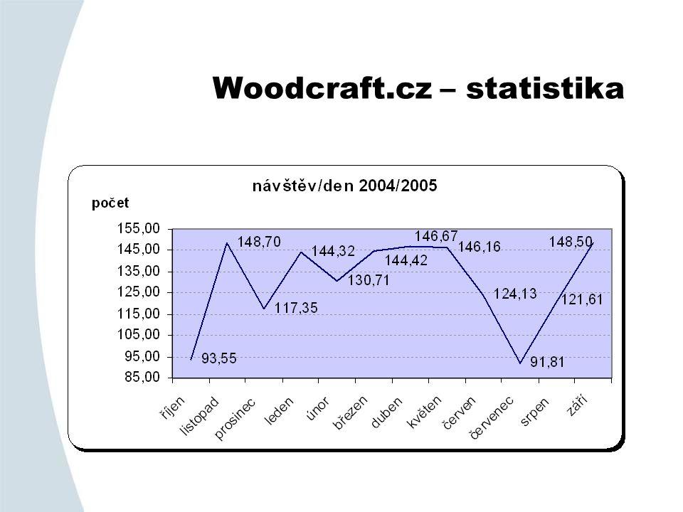 Woodcraft.cz – statistika